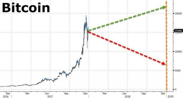Южная Корея обвалила биткоин