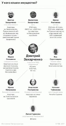 Куда пойдут миллиарды московского Захарченко?