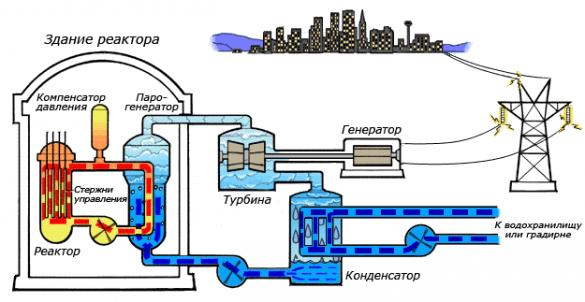 Борис Марцинкевич, Илья Монин. Потоки воды для электростанций