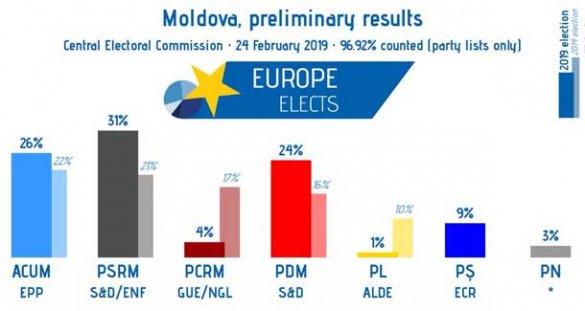 О выборах в Молдавии